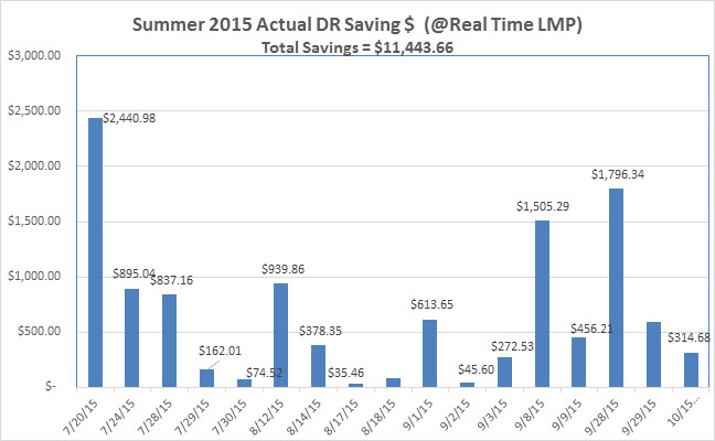 Summer 2015 Actual DR Savings Chart