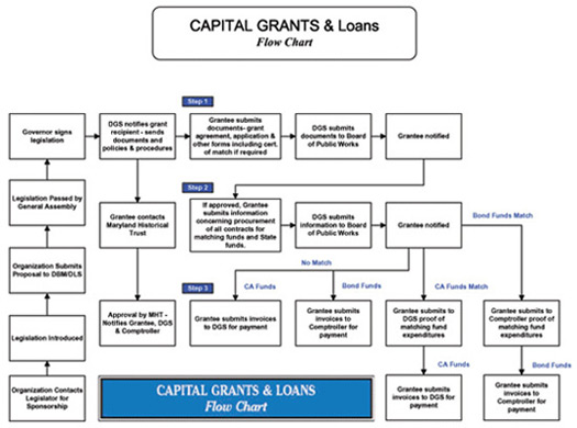 Capital Grants Flow Chart